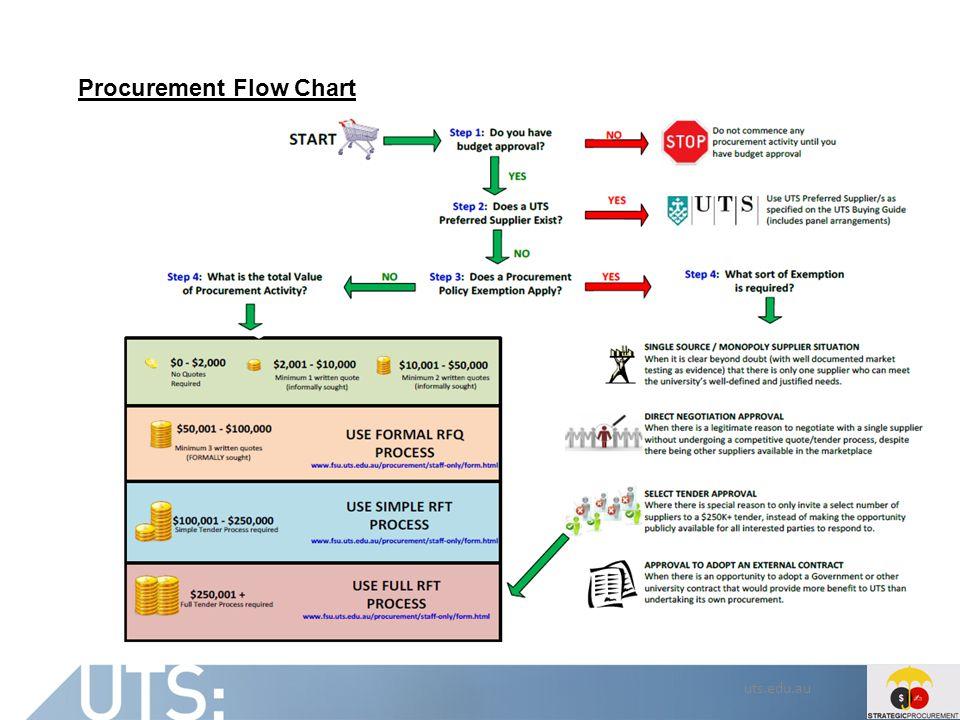 uts.edu.au Procurement Flow Chart