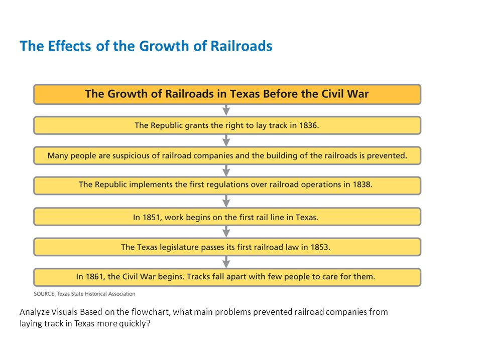 The Effects of the Growth of Railroads Analyze Visuals Based on the flowchart, what main problems prevented railroad companies from laying track in Te