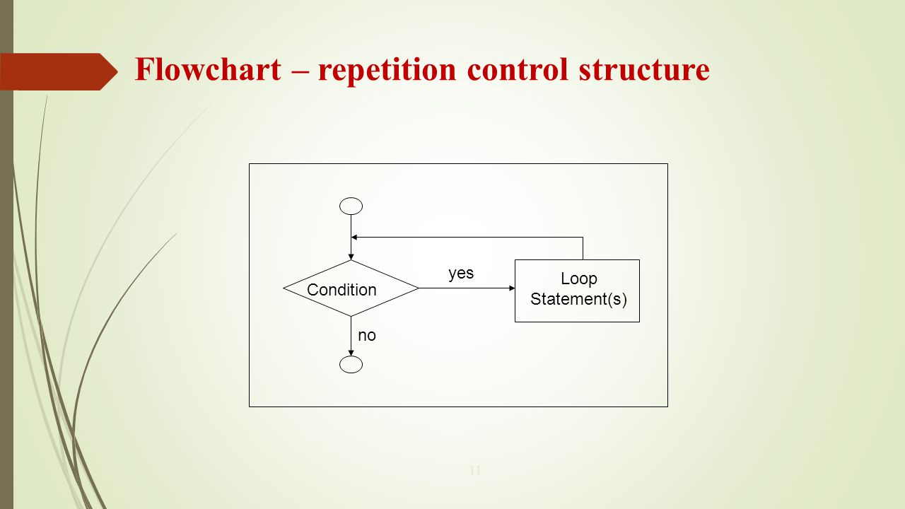Flowchart – repetition control structure 11 Condition Loop Statement(s) yes no