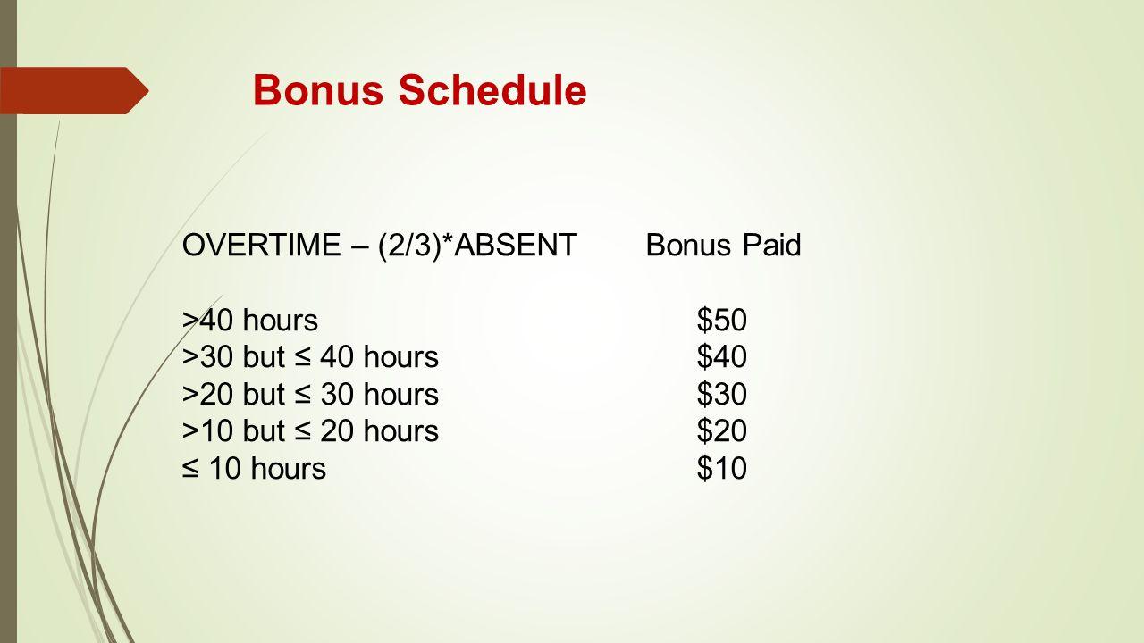 Bonus Schedule OVERTIME – (2/3)*ABSENT Bonus Paid >40 hours $50 >30 but ≤ 40 hours $40 >20 but ≤ 30 hours $30 >10 but ≤ 20 hours $20 ≤ 10 hours $10