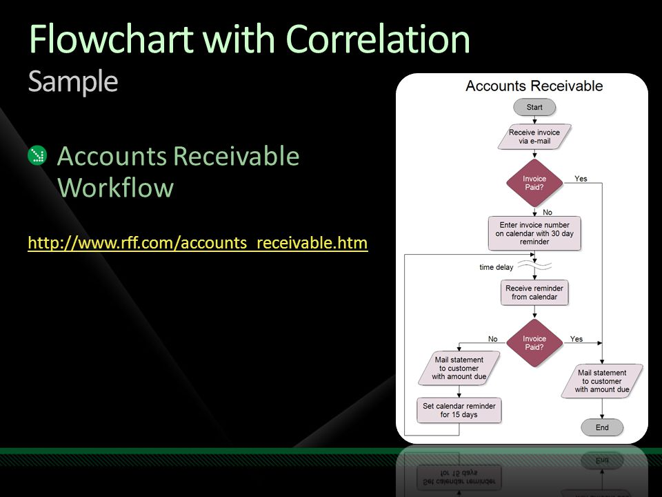 Flowchart with Correlation Sample Accounts Receivable Workflow http://www.rff.com/accounts_receivable.htm