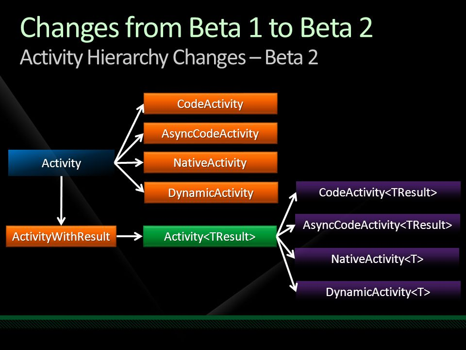 Changes from Beta 1 to Beta 2 Activity Hierarchy Changes – Beta 2 Activity CodeActivityCodeActivity AsyncCodeActivityAsyncCodeActivity NativeActivityNativeActivity DynamicActivityDynamicActivity Activity<TResult>Activity<TResult> CodeActivity<TResult> AsyncCodeActivity<TResult> NativeActivity<T> DynamicActivity<T> ActivityWithResultActivityWithResult