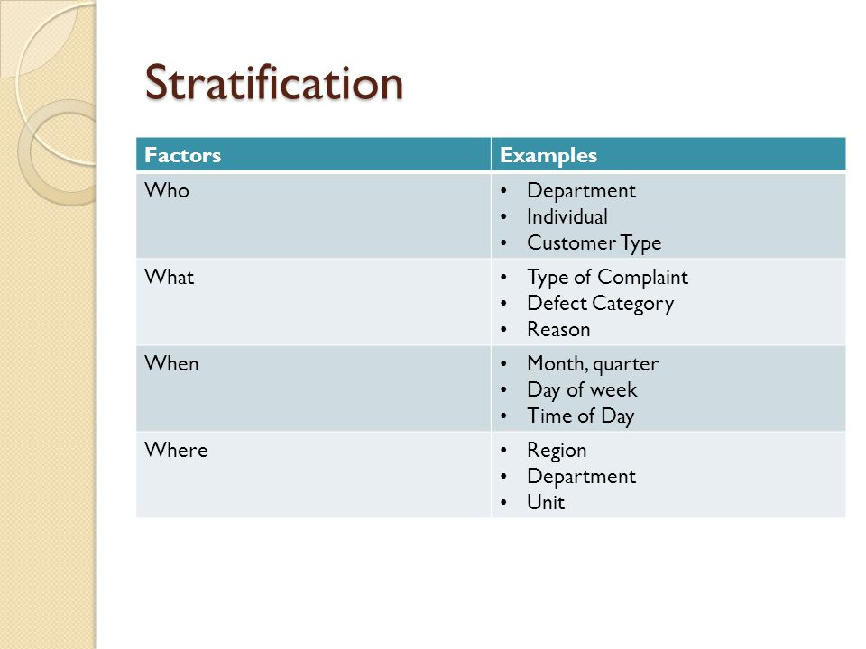 Stratification FactorsExamples Who Department Individual Customer Type What Type of Complaint Defect Category Reason When Month, quarter Day of week T