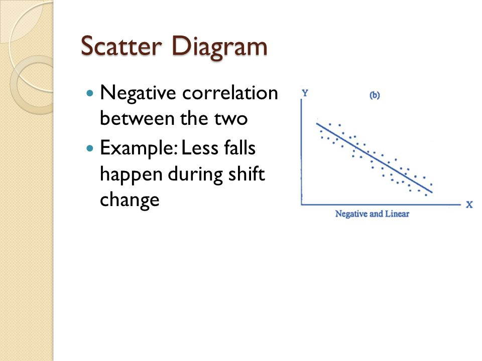 Scatter Diagram Negative correlation between the two Example: Less falls happen during shift change