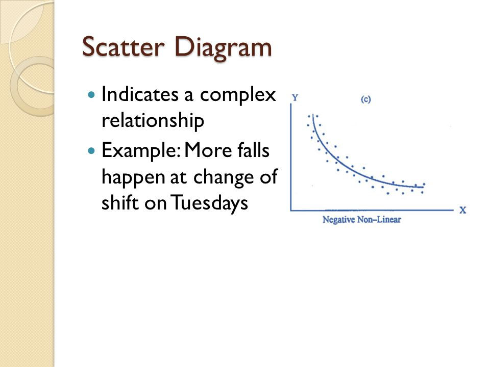 Scatter Diagram Indicates a complex relationship Example: More falls happen at change of shift on Tuesdays