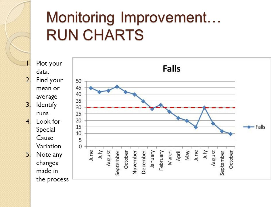 Monitoring Improvement… RUN CHARTS 1.Plot your data. 2.Find your mean or average 3.Identify runs 4.Look for Special Cause Variation 5.Note any changes