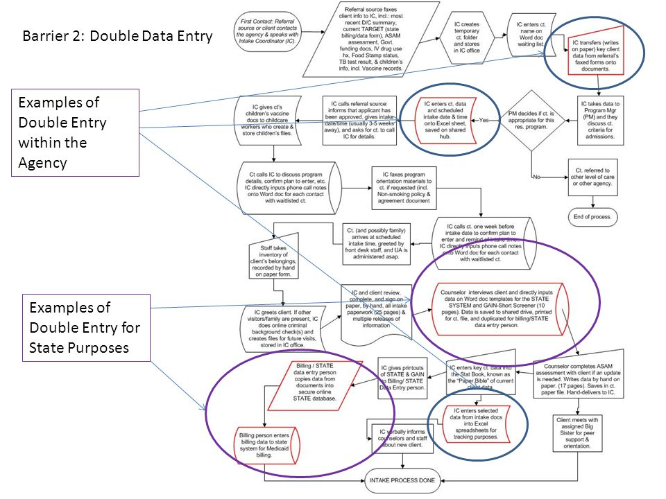 Examples of Double Entry within the Agency Examples of Double Entry for State Purposes Barrier 2: Double Data Entry