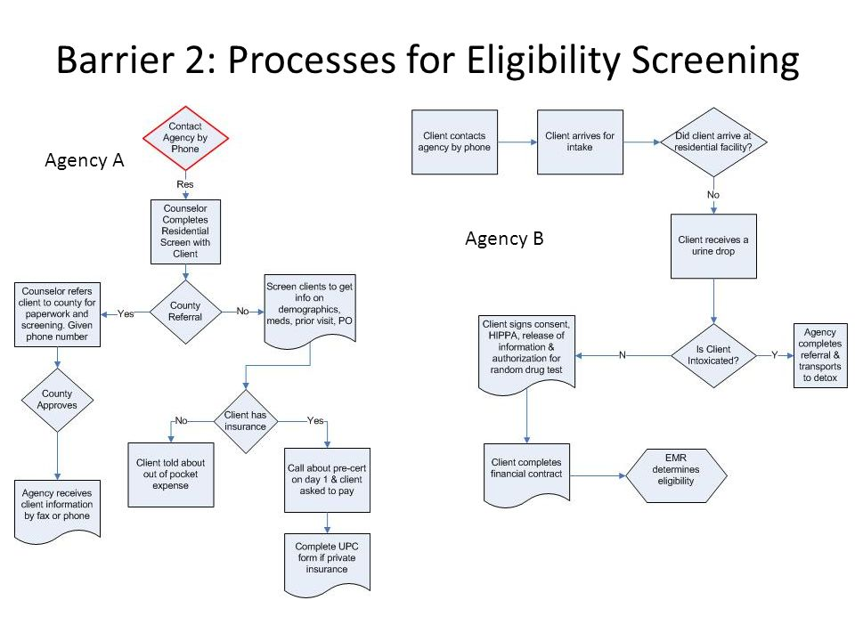 Barrier 2: Processes for Eligibility Screening Agency A Agency B