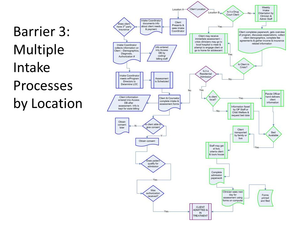 Barrier 3: Multiple Intake Processes by Location