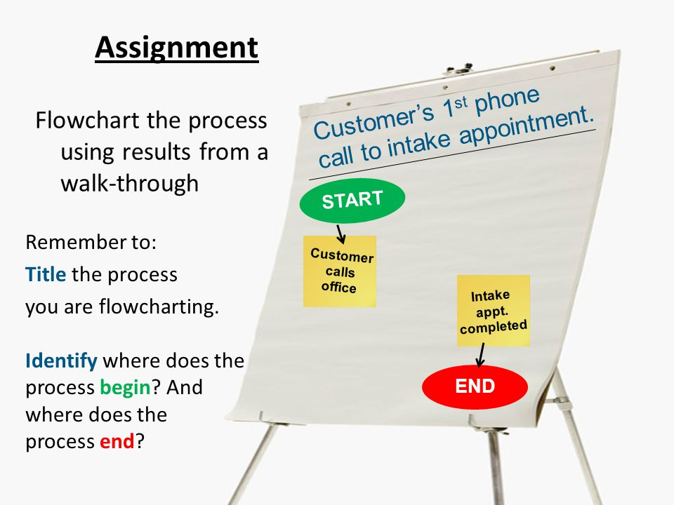 Assignment Flowchart the process using results from a walk-through START END Customer's 1 st phone call to intake appointment.