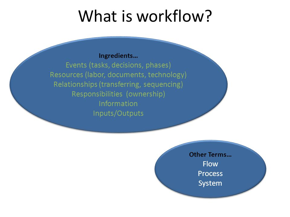 Other Terms… Flow Process System Other Terms… Flow Process System Ingredients… Events (tasks, decisions, phases) Resources (labor, documents, technology) Relationships (transferring, sequencing) Responsibilities (ownership) Information Inputs/Outputs Ingredients… Events (tasks, decisions, phases) Resources (labor, documents, technology) Relationships (transferring, sequencing) Responsibilities (ownership) Information Inputs/Outputs What is workflow?