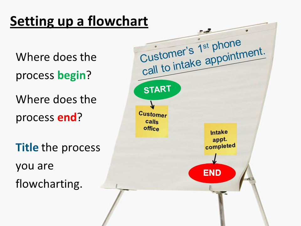 Setting up a flowchart Where does the process begin.