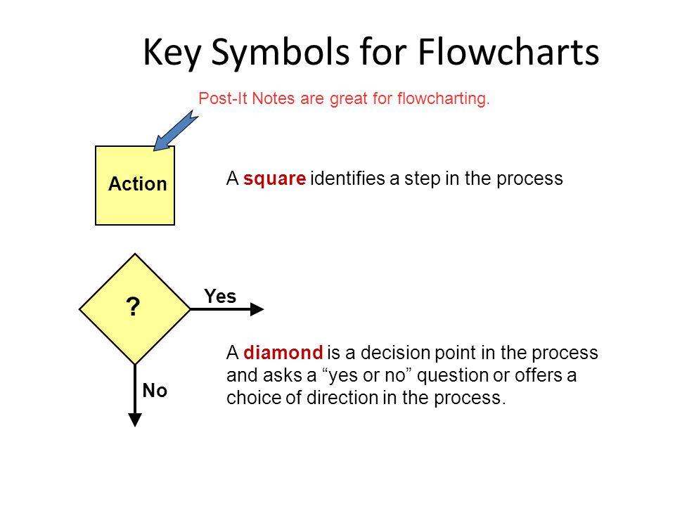 Key Symbols for Flowcharts .