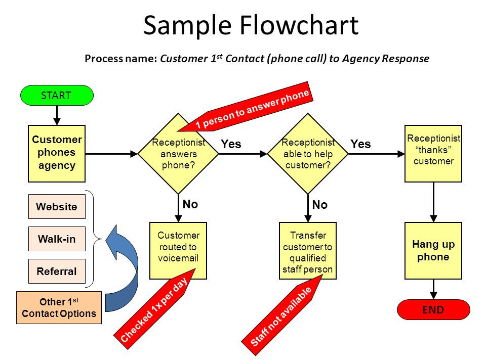 Sample Flowchart Process name: Customer 1 st Contact (phone call) to Agency Response Customer phones agency START END Customer routed to voicemail Receptionist answers phone.