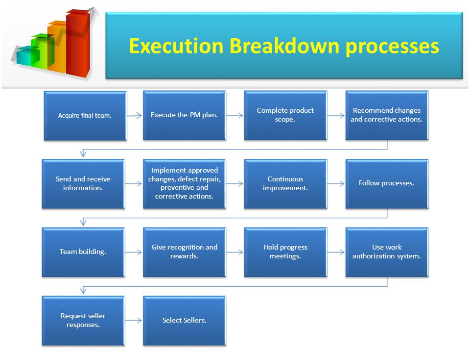 Execution Breakdown processes Acquire final team. Execute the PM plan. Complete product scope. Recommend changes and corrective actions. Send and rece