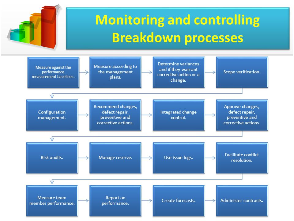 Monitoring and controlling Breakdown processes Measure against the performance measurement baselines.