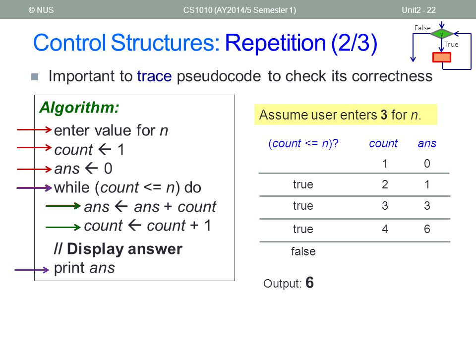 Control Structures: Repetition (2/3) CS1010 (AY2014/5 Semester 1)Unit2 - 22 Important to trace pseudocode to check its correctness © NUS Algorithm: en