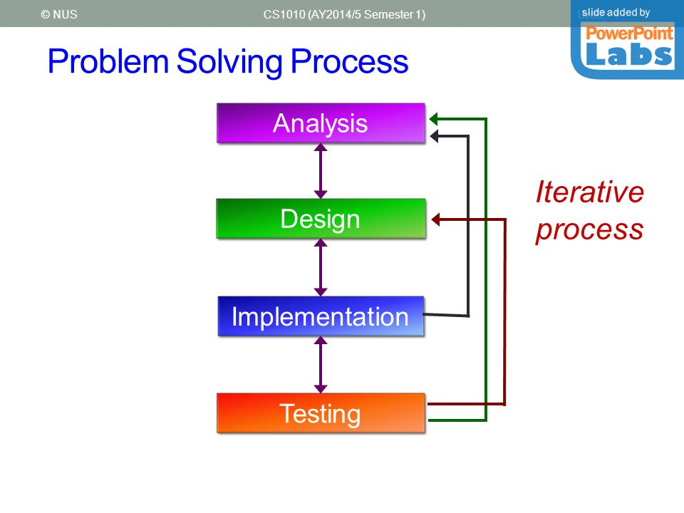 Problem Solving Process CS1010 (AY2014/5 Semester 1)Unit2 - 4© NUS Analysis Design Implementation Testing Iterative process