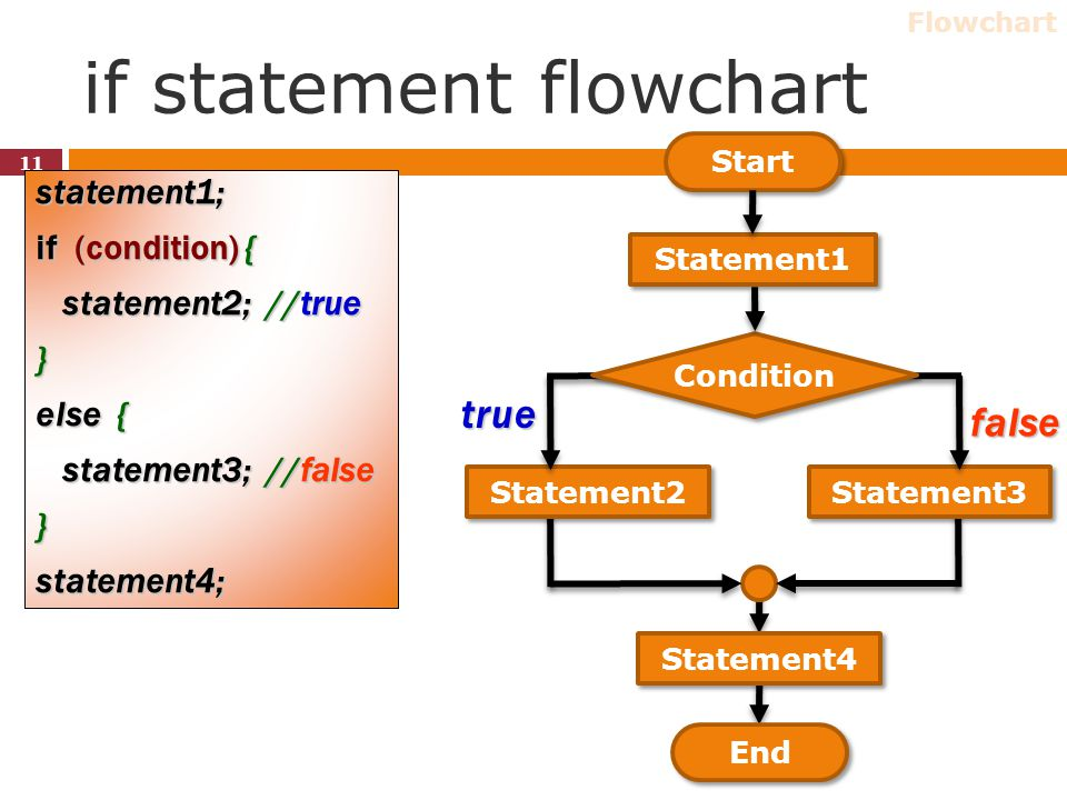 if statement flowchart statement1; if (condition) { statement2; //true statement2; //true} else { statement3; //false statement3; //false}statement4;