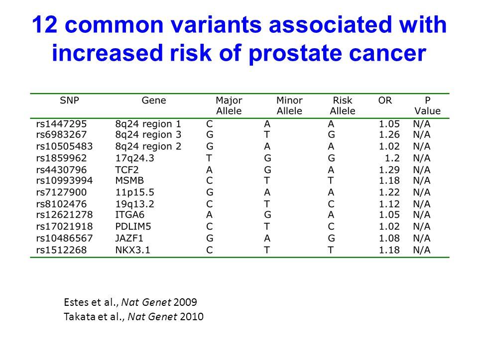 12 common variants associated with increased risk of prostate cancer Estes et al., Nat Genet 2009 Takata et al., Nat Genet 2010