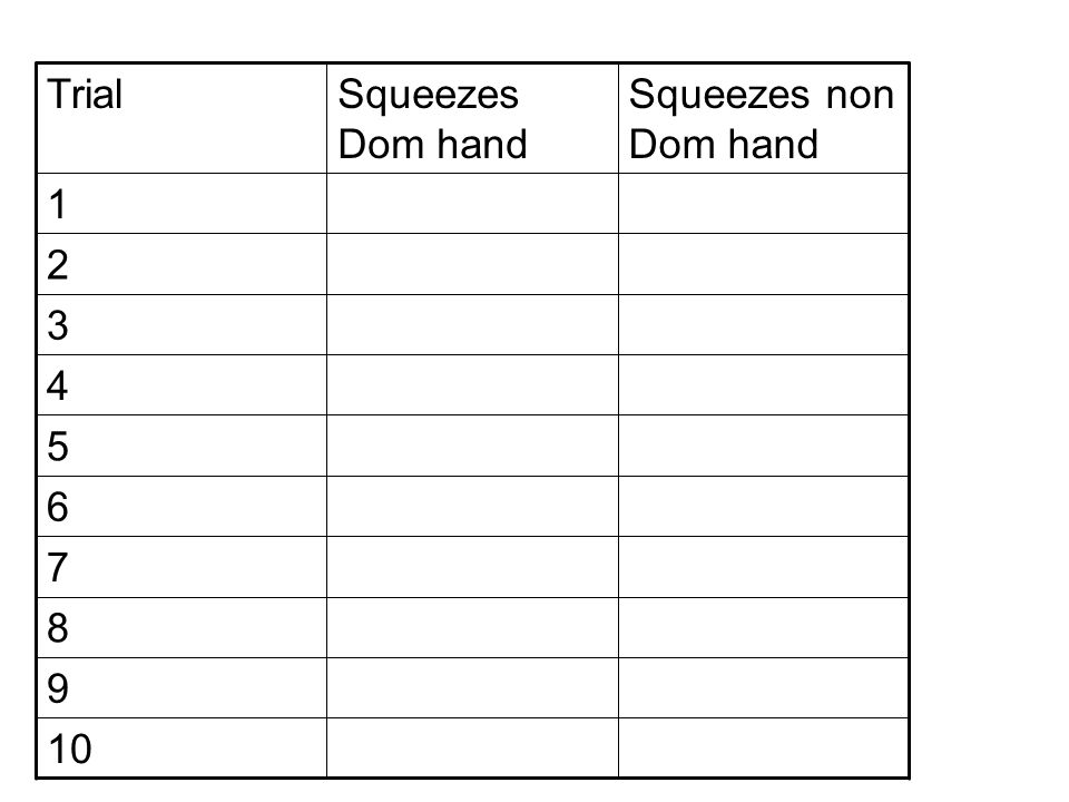 6 7 8 9 TrialSqueezes Dom hand Squeezes non Dom hand 1 2 3 4 5 10