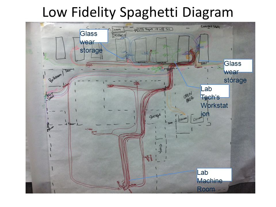 Low Fidelity Spaghetti Diagram Lab Machine Room Glass wear storage Lab Tech's Workstat ion