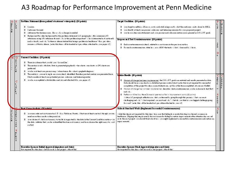 A3 Roadmap for Performance Improvement at Penn Medicine