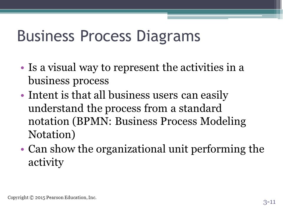 Copyright © 2015 Pearson Education, Inc. Business Process Diagrams Is a visual way to represent the activities in a business process Intent is that al