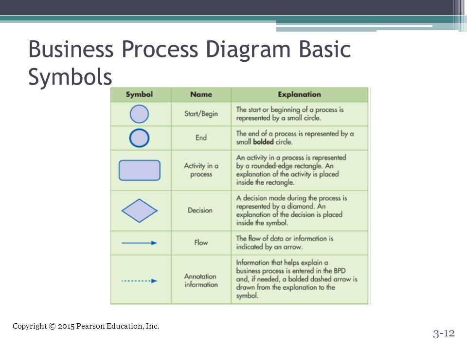 Copyright © 2015 Pearson Education, Inc. Business Process Diagram Basic Symbols 3-12