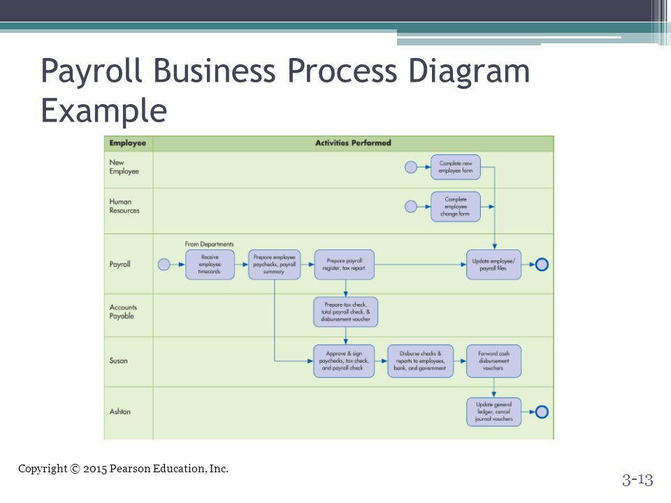 Copyright © 2015 Pearson Education, Inc. Payroll Business Process Diagram Example 3-13