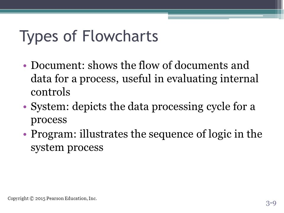 Copyright © 2015 Pearson Education, Inc. Types of Flowcharts Document: shows the flow of documents and data for a process, useful in evaluating intern