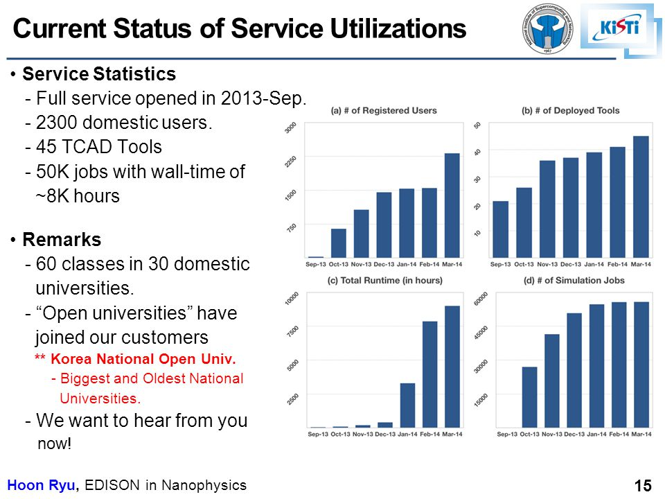 Hoon Ryu, EDISON in Nanophysics 15 Current Status of Service Utilizations Service Statistics - Full service opened in 2013-Sep.