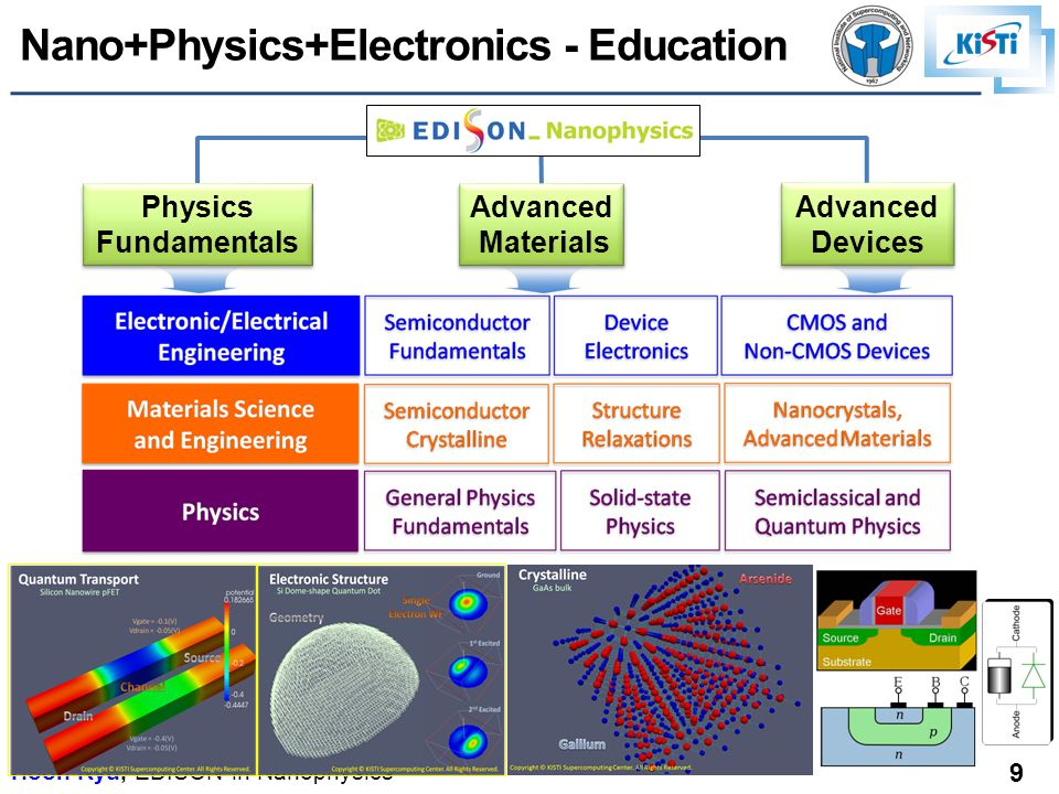 Hoon Ryu, EDISON in Nanophysics 9 LANCZOS algorithm □ Algorithm: Flowchart of iterations [1][2] Advanced Materials Advanced Materials Advanced Devices Advanced Devices Physics Fundamentals Physics Fundamentals Nano+Physics+Electronics - Education