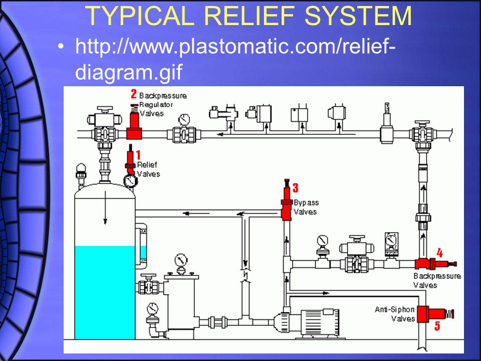 TYPICAL RELIEF SYSTEM http://www.plastomatic.com/relief- diagram.gif