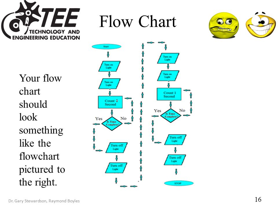 Dr. Gary Stewardson, Raymond Boyles Flow Chart 16 Your flow chart should look something like the flowchart pictured to the right.