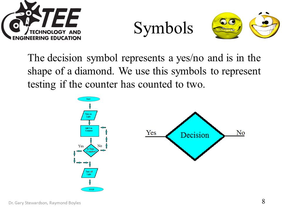 Dr. Gary Stewardson, Raymond Boyles Symbols The decision symbol represents a yes/no and is in the shape of a diamond. We use this symbols to represent
