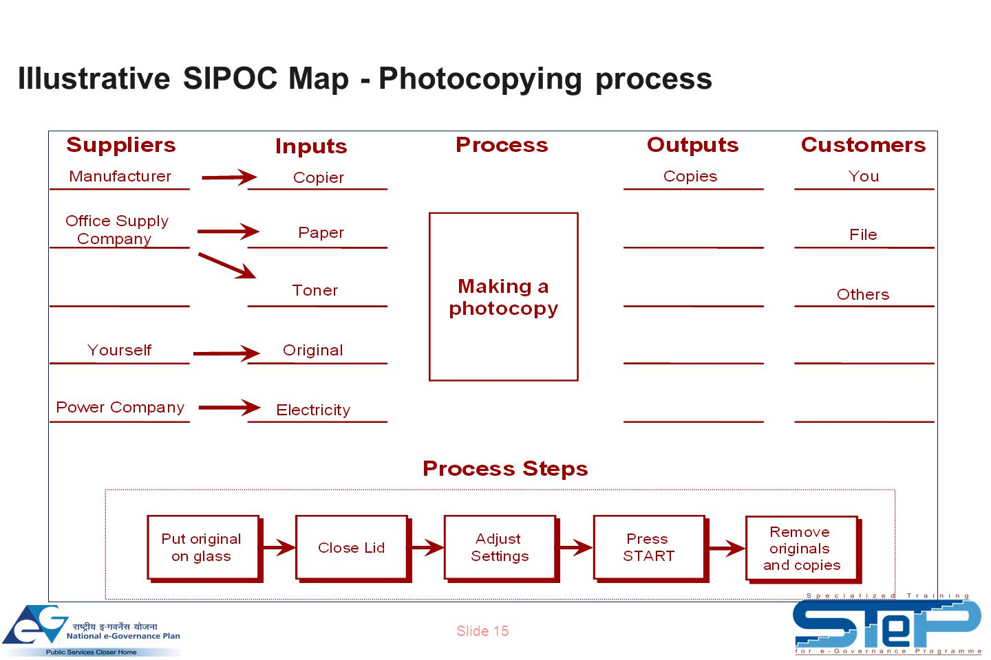 Slide 15 Illustrative SIPOC Map - Photocopying process