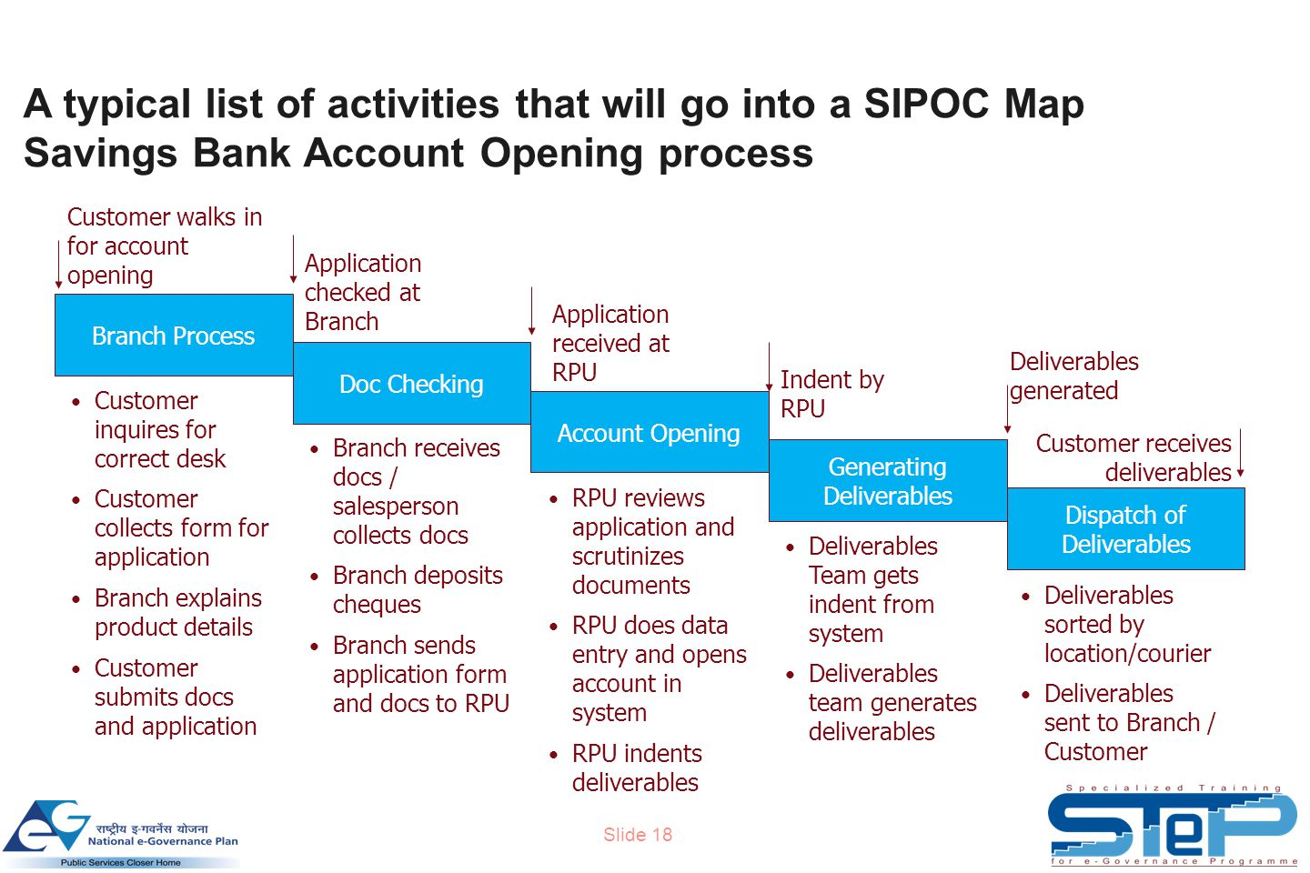 Slide 18 A typical list of activities that will go into a SIPOC Map Savings Bank Account Opening process Branch Process Doc Checking Account Opening Generating Deliverables Dispatch of Deliverables Customer walks in for account opening Application checked at Branch Application received at RPU Indent by RPU Deliverables generated Customer receives deliverables Customer inquires for correct desk Customer collects form for application Branch explains product details Customer submits docs and application Branch receives docs / salesperson collects docs Branch deposits cheques Branch sends application form and docs to RPU RPU reviews application and scrutinizes documents RPU does data entry and opens account in system RPU indents deliverables Deliverables Team gets indent from system Deliverables team generates deliverables Deliverables sorted by location/courier Deliverables sent to Branch / Customer