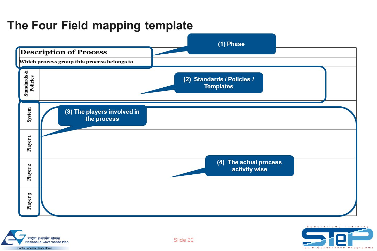 Slide 22 The Four Field mapping template (2) Standards / Policies / Templates (1) Phase (3) The players involved in the process (4) The actual process activity wise