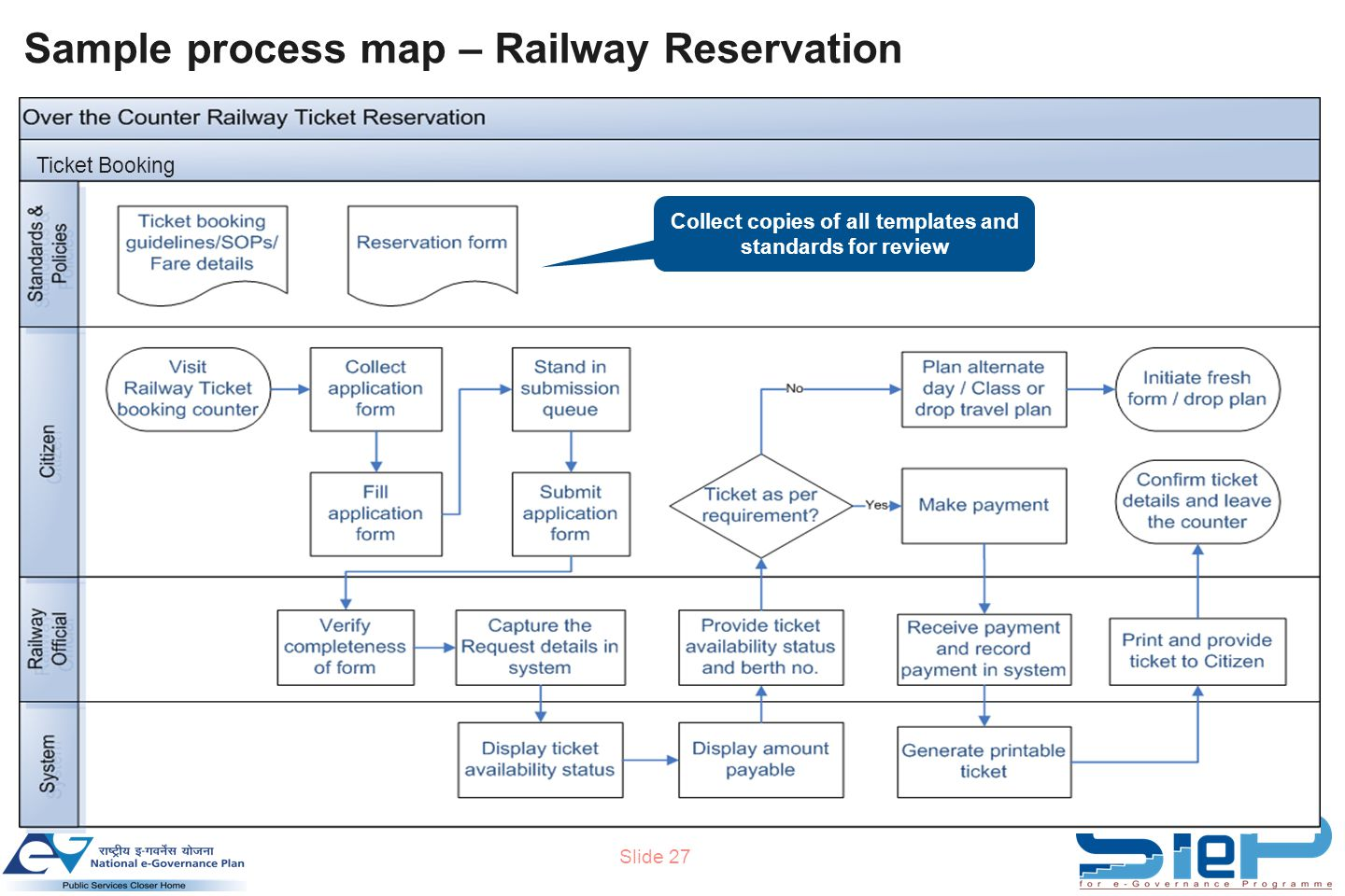 Slide 27 Sample process map – Railway Reservation Collect copies of all templates and standards for review Ticket Booking