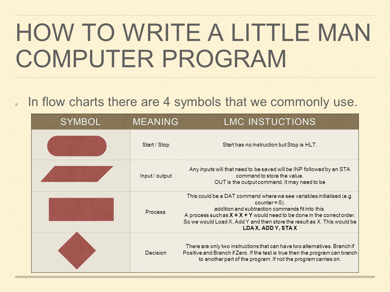 HOW TO WRITE A LITTLE MAN COMPUTER PROGRAM In flow charts there are 4 symbols that we commonly use.SYMBOLMEANING LMC INSTUCTIONS Start / StopStart has