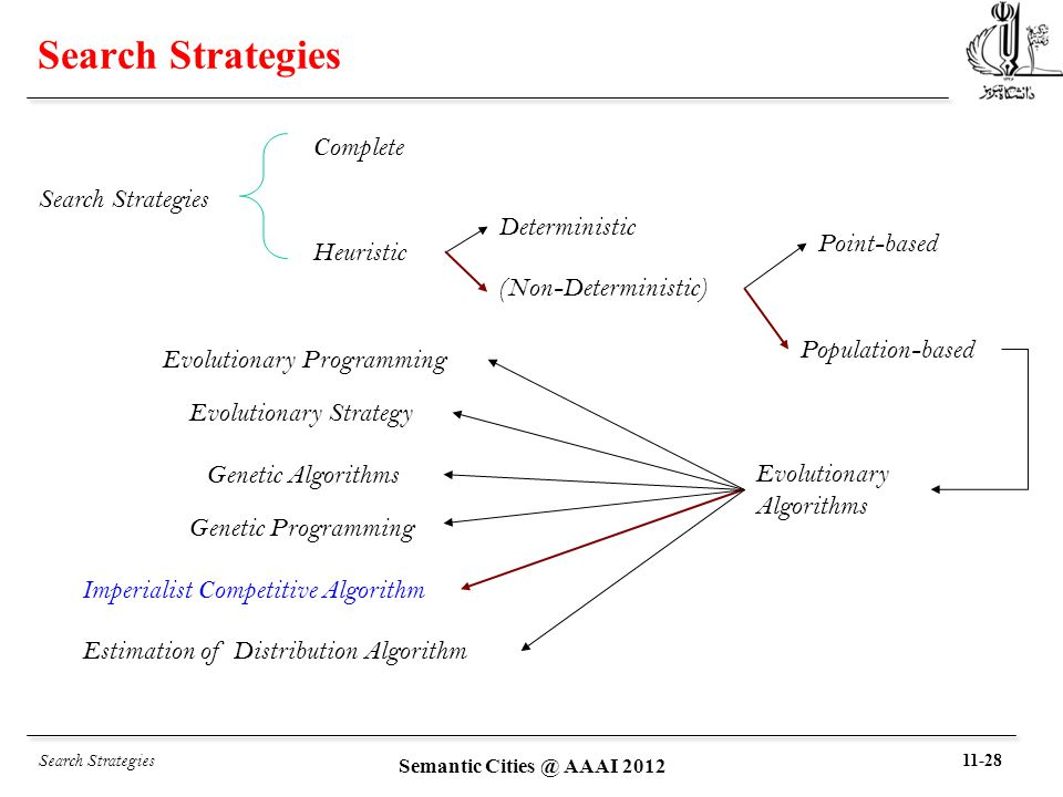 Search Strategies Complete Deterministic Evolutionary Programming Evolutionary Strategy Genetic Algorithms Genetic Programming Heuristic (Non-Deterministic) Estimation of Distribution Algorithm Evolutionary Algorithms Population-based Search Strategies Imperialist Competitive Algorithm Point-based 11-28 Semantic Cities @ AAAI 2012