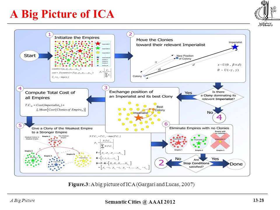 A Big Picture of ICA A Big Picture Figure.3: A big picture of ICA (Gargari and Lucas, 2007) 13-28 Semantic Cities @ AAAI 2012