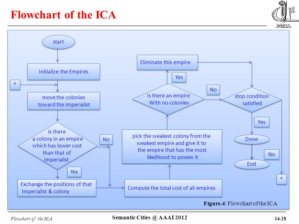Flowchart of the ICA start Is there an empire With no colonies Is there an empire With no colonies Yes Done Compute the total cost of all empires No is there a colony in an empire which has lower cost than that of imperialist is there a colony in an empire which has lower cost than that of imperialist Exchange the positions of that Imperialist & colony Exchange the positions of that Imperialist & colony Initialize the Empires pick the weakest colony from the weakest empire and give it to the empire that has the most likelihood to posses it pick the weakest colony from the weakest empire and give it to the empire that has the most likelihood to posses it Eliminate this empire Yes move the colonies toward the imperialist move the colonies toward the imperialist Yes stop condition satisfied stop condition satisfied * * * * No End 14-28 Semantic Cities @ AAAI 2012 Figure.4: Flowchart of the ICA