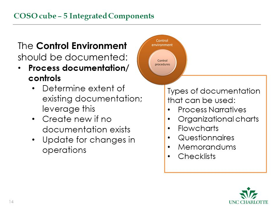 14 COSO cube – 5 Integrated Components The Control Environment should be documented: Process documentation/ controls Determine extent of existing documentation; leverage this Create new if no documentation exists Update for changes in operations Types of documentation that can be used: Process Narratives Organizational charts Flowcharts Questionnaires Memorandums Checklists