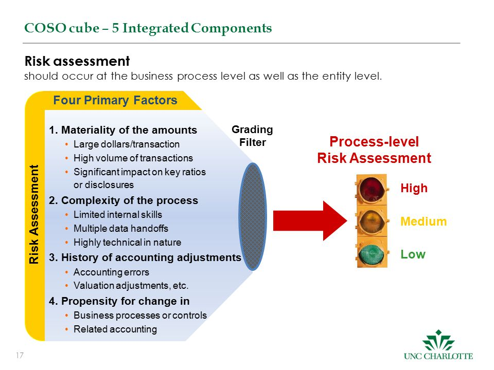 17 COSO cube – 5 Integrated Components Process-level Risk Assessment Low Medium High Risk Assessment 1.