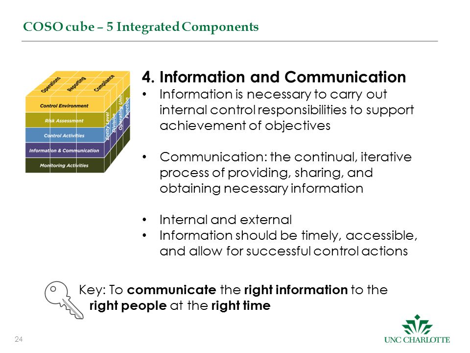 24 COSO cube – 5 Integrated Components 4.