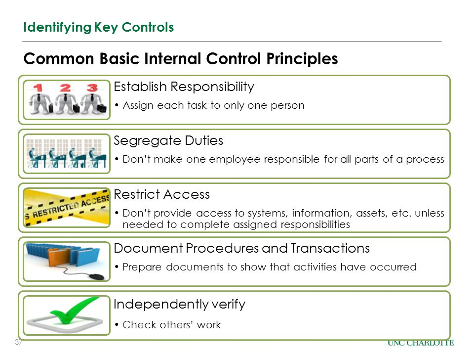 37 Identifying Key Controls Common Basic Internal Control Principles Establish Responsibility Assign each task to only one person Segregate Duties Don't make one employee responsible for all parts of a process Restrict Access Don't provide access to systems, information, assets, etc.