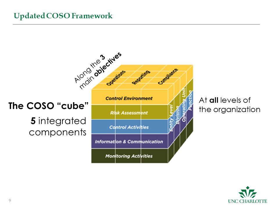 9 Updated COSO Framework 5 integrated components The COSO cube Along the 3 main objectives At all levels of the organization