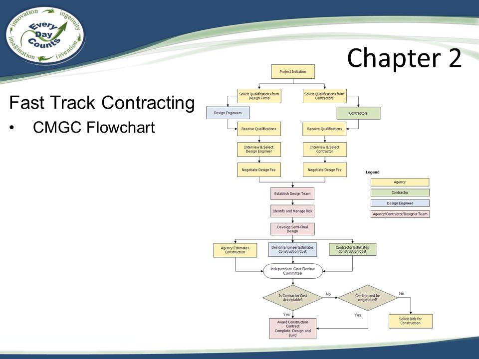 Fast Track Contracting CMGC Flowchart